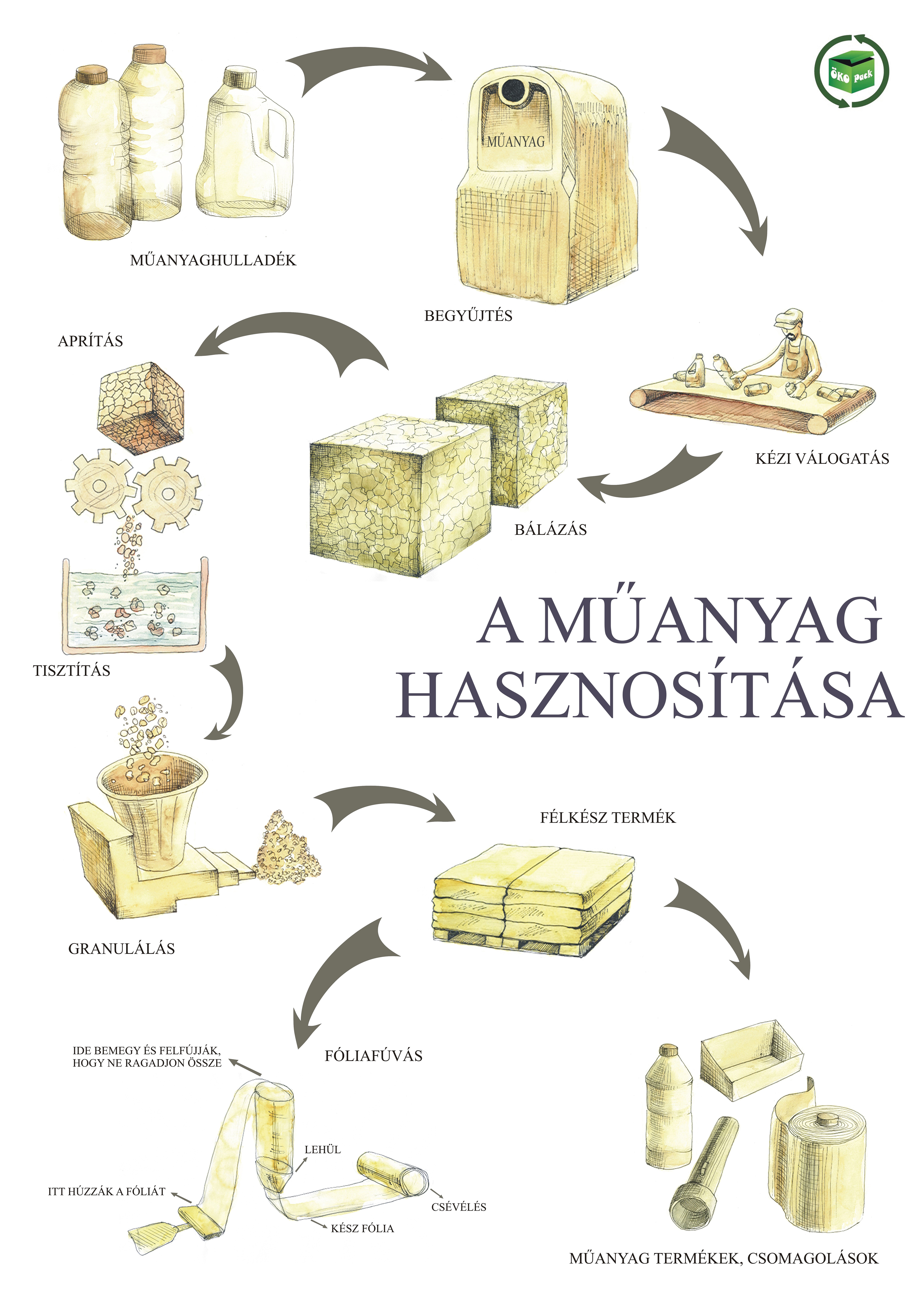 plakat_muanyag_hasznositas